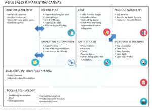 agile sales canvas